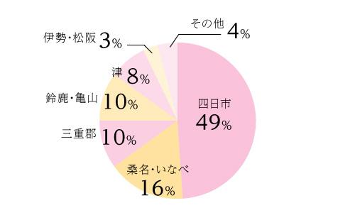 レッドエッグの会員分布割合