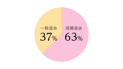 開業からの成婚率